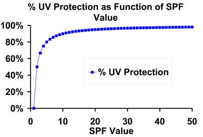 Chọn KCN có chỉ số SPF càng cao càng tốt là không đúng